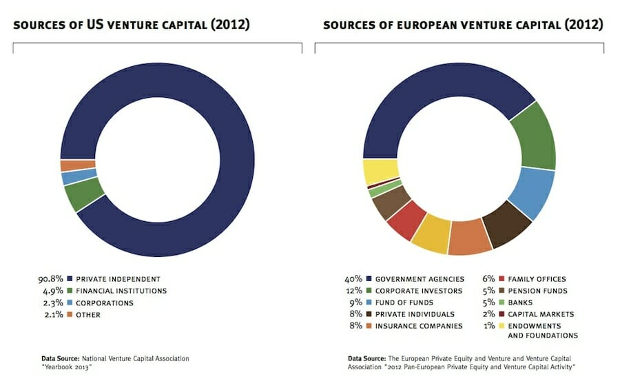 Venture capital funding USA and Europe compared