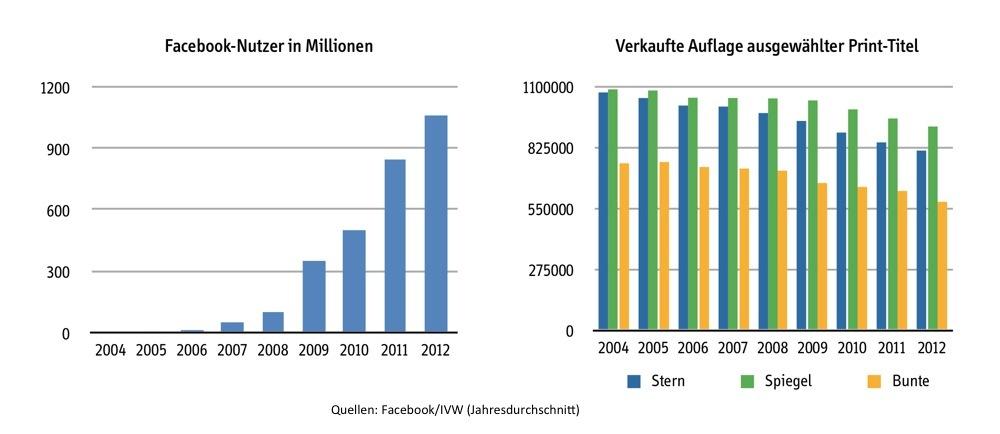 Facebook-Magazine-Vergleich-2004-bis-2012