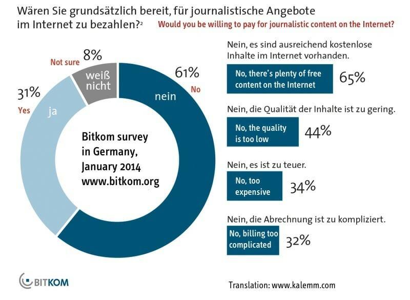 Paywalls-survey-Germany-Bitkom-part-2