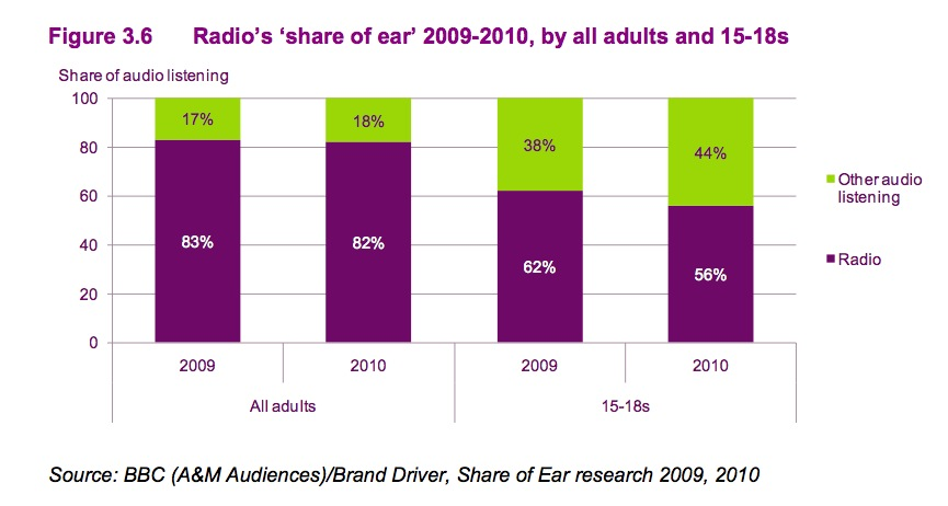 Radio is losing ground in the U.K. – especially among Millennials